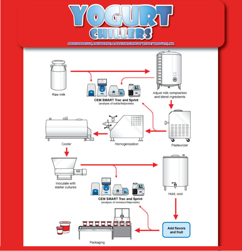 yogurt-manufacturing